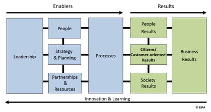 CAF Model (c) EIPA