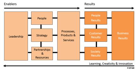 EFQM Model Criteria (c) EFQM