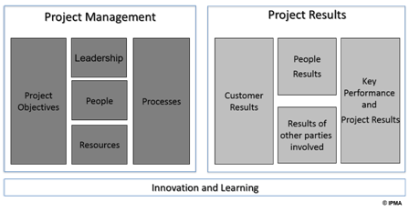 IPMA Project Excellence Model (c) IPMA